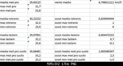 Arriva l'estate: confronto schermi solare-scost-medie-max-min-15-08-2020-forum.png