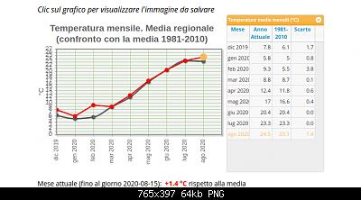 Agosto 2020: anomalie di temperatura e precipitazioni-schermata-2020-08-16-10-09-44.png