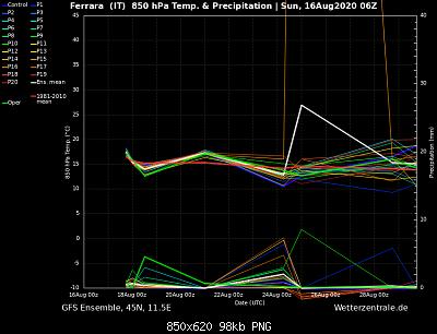 Analisi modelli estate 2020, tentativo 2-ens_image.php.png