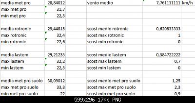 Arriva l'estate: confronto schermi solare-scost-medie-max-min-16-08-2020-dorum.png