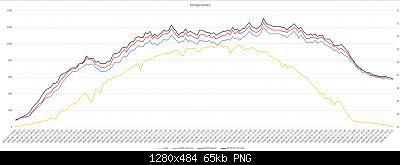 Arriva l'estate: confronto schermi solare-grafici-meteo-postazione-tetto-17-08-2020.jpg