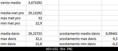 Arriva l'estate: confronto schermi solare-scost-medie-max-min-17-08-2020-suolo.png