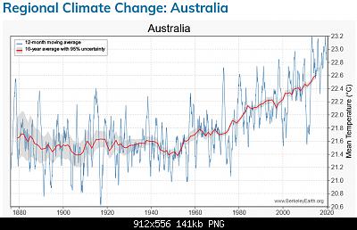 Australia-screenshot_2020-08-18-regional-climate-change-australia.png