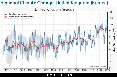 England-screenshot_2020-08-18-regional-climate-change-united-kingdom-europe-.png
