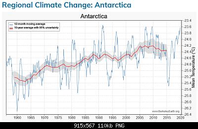 Antartide-screenshot_2020-08-18-regional-climate-change-antarctica.png
