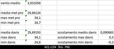 Arriva l'estate: confronto schermi solare-scost-medie-max-min-18-08-2020-suolo.png