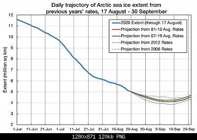 Artico verso l'abisso... eppure lo dicevamo che...-figure3_seaice.jpg