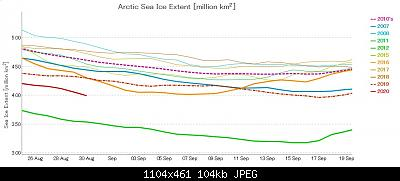 Artico verso l'abisso... eppure lo dicevamo che...-chart-ads-nipr-vishop-jaxa-20-08-30.jpg