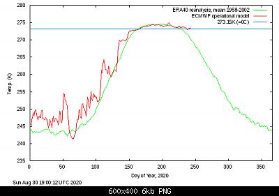 Artico verso l'abisso... eppure lo dicevamo che...-meant_2020.png