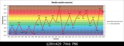 Nowcasting FVG - Veneto Orientale e Centrale SETTEMBRE 2020-grafico_autunni_med.jpg