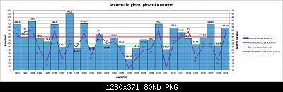 Nowcasting FVG - Veneto Orientale e Centrale SETTEMBRE 2020-grafico_autunni_piog.jpg