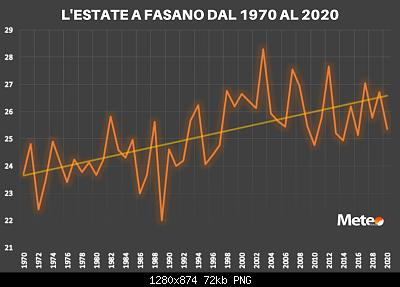 31 Agosto: estate finita! Anomalie e dati.-lestate-fasano-dal-1970-2020-1-.jpg