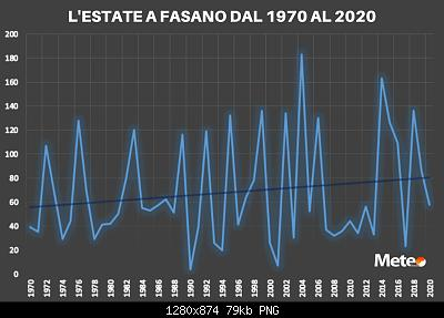 31 Agosto: estate finita! Anomalie e dati.-lestate-fasano-dal-1970-2020-2-.jpg