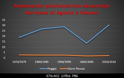 Le nuove medie climatiche 1991-2020-pluviometrico-decennale-agosto.png