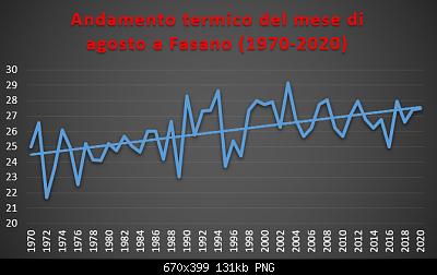 Le nuove medie climatiche 1991-2020-agosto-1970-2020-termo-.png