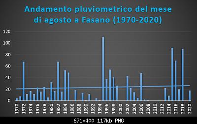 Le nuove medie climatiche 1991-2020-agosto-1970-2020-pluvio-.png