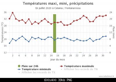 31 Agosto: estate finita! Anomalie e dati.-graphique_infoclimat.fr.png