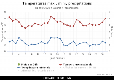 31 Agosto: estate finita! Anomalie e dati.-graphique_infoclimat.fr-2-.png