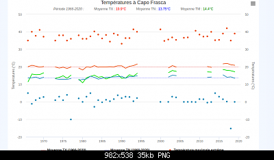 31 Agosto: estate finita! Anomalie e dati.-firefox_screenshot_2020-09-01t13-34-12.797z.png