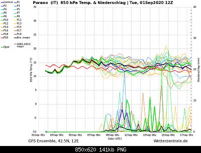 Settembre 2020: analisi e discussioni dei modelli-ens_image-3-.png