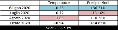 31 Agosto: estate finita! Anomalie e dati.-cattura-schermata-240-.png