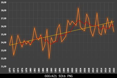 31 Agosto: estate finita! Anomalie e dati.-media-mobile-5-anni.png