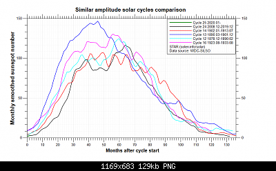 Tendenza stagionale Inverno '20/2021-comparison_similar_cycles.png