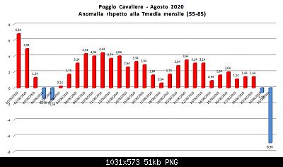 31 Agosto: estate finita! Anomalie e dati.-agosto2020.png