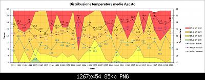 Agosto 2020: anomalie di temperatura e precipitazioni-distribuzione_agosto_medie.png