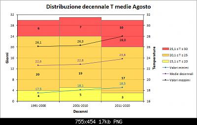 Agosto 2020: anomalie di temperatura e precipitazioni-decenni_medie_agosto.png
