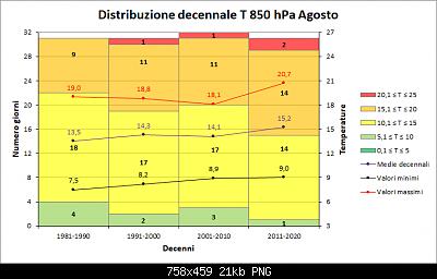 Agosto 2020: anomalie di temperatura e precipitazioni-decenni_agosto_t850.png
