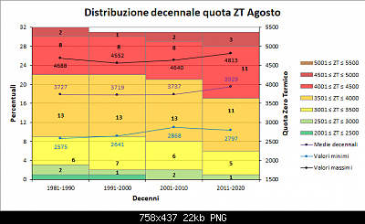 Agosto 2020: anomalie di temperatura e precipitazioni-decenni_agosto_zt.png