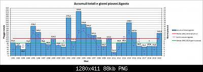 Agosto 2020: anomalie di temperatura e precipitazioni-pioggia.jpg