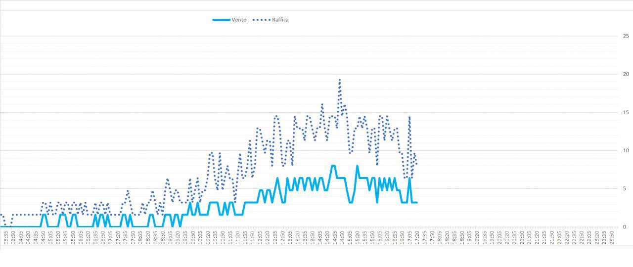 Arriva l'estate: confronto schermi solare-immagine2.jpg