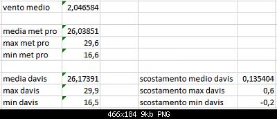 Arriva l'estate: confronto schermi solare-scost-medie-max-min-06-09-2020-suolo.png