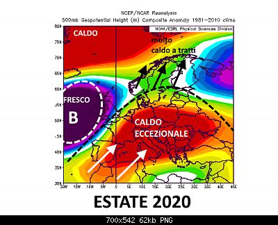 Consuntivo Estate 2020-estate-2020.png
