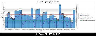 31 Agosto: estate finita! Anomalie e dati.-pioggia.jpg