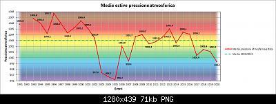 31 Agosto: estate finita! Anomalie e dati.-pres.jpg