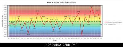 31 Agosto: estate finita! Anomalie e dati.-rad.jpg