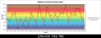 31 Agosto: estate finita! Anomalie e dati.-esc.jpg