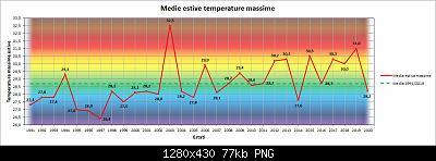 31 Agosto: estate finita! Anomalie e dati.-max.jpg