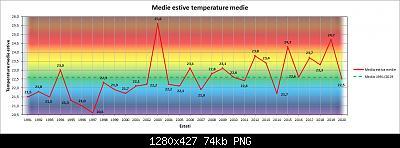 31 Agosto: estate finita! Anomalie e dati.-medie.jpg