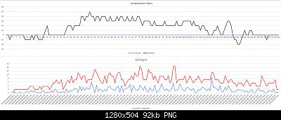 Arriva l'estate: confronto schermi solare-scost-davis-wind-gust-08-09-2020-suolo-forum.jpg