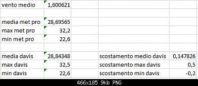 Arriva l'estate: confronto schermi solare-scost-medie-max-min-08-09-2020-suolo-.png