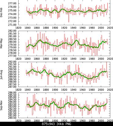 31 Agosto: estate finita! Anomalie e dati.-tsic3t850_15e_40n_nseason.png