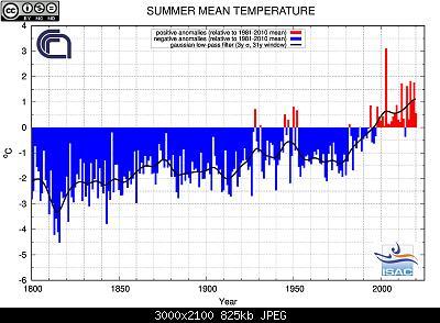 31 Agosto: estate finita! Anomalie e dati.-estate-1800-2020-temperature.jpg