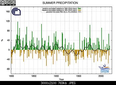 31 Agosto: estate finita! Anomalie e dati.-estate-1800-2020-prp.jpg