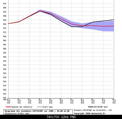 Settembre 2020: analisi e discussioni dei modelli-graphe_ens3.png