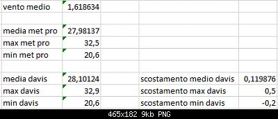 Arriva l'estate: confronto schermi solare-scost-medie-max-min-11-09-2020-suolo-forum.png