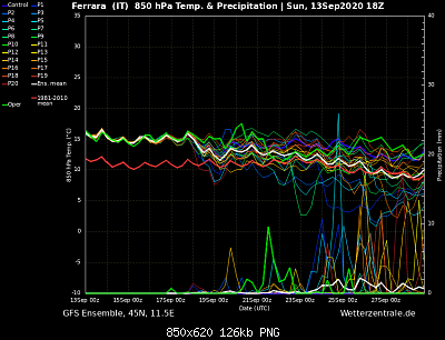 Settembre 2020: analisi e discussioni dei modelli-ens_image.php.png